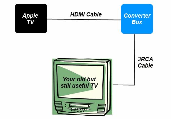 Apple TV to Analog TV diagram